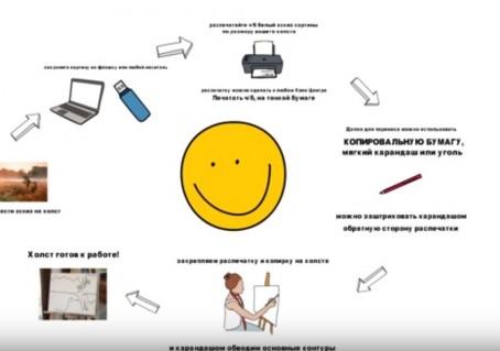 Как перенести эскиз рисунка на холст. Видео совет от художницы Светланы И-Новиковой